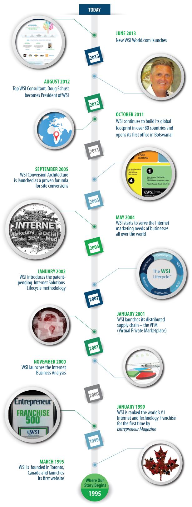 WSI-Timeline-FINAL