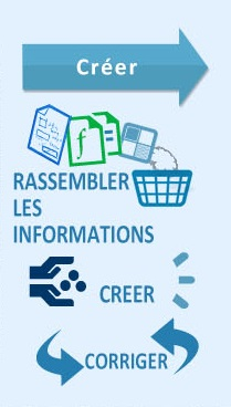 creer-wsi-lifecycle